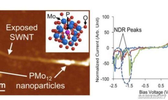 pom借助金属原子和氧原子构成了一种三维框架.